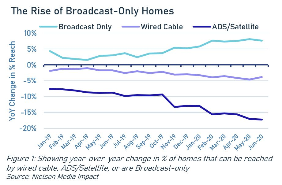 The Rise of Broadcast-Ony Homes