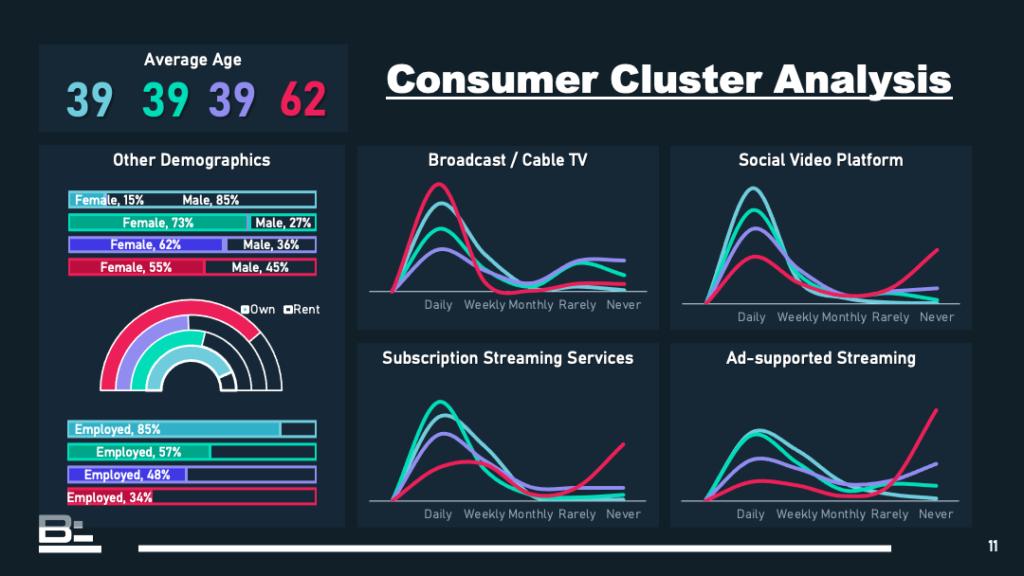Consumer Cluster Analysis