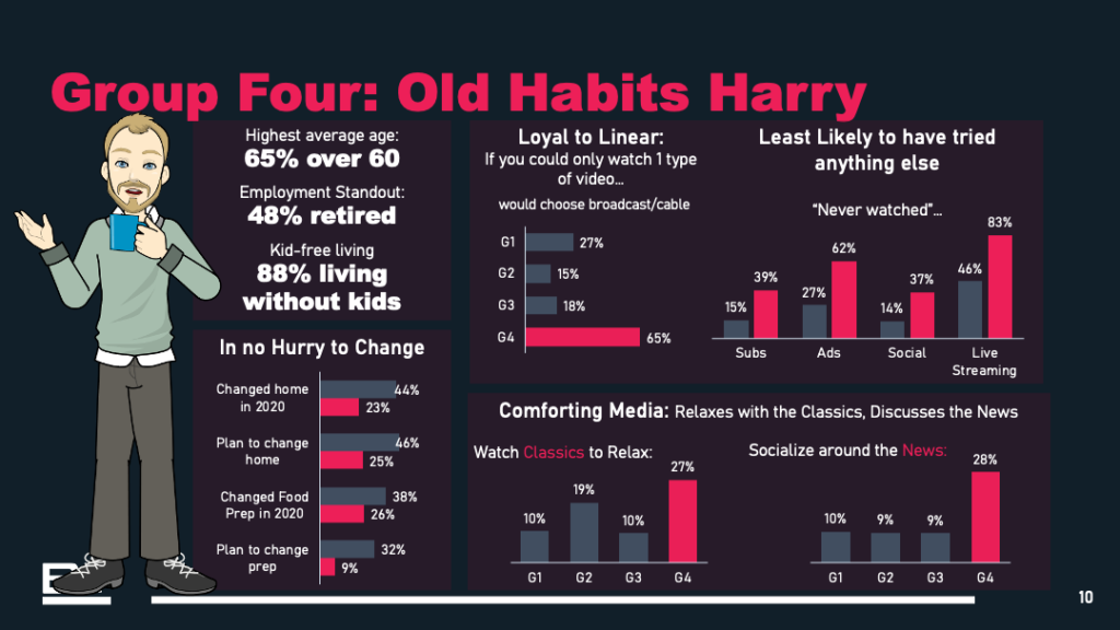 Group 4 - Old Habits Harry